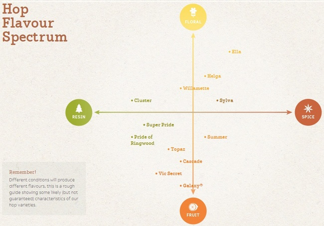 Hops spectrum chart from Hop Products Australia